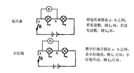小明在做组成串联电路的实验时,电路连好后(如图所示),闭合开关,两灯均不亮。经检查,电路连接无误,老师告诉他是一个小灯泡坏了。请你帮助小明,在下图所示的实验器材中依次选一种,连入电路,检测出哪只灯泡坏了。请按下面表格的要求填入用电压表与小灯泡的检测实验的内容。