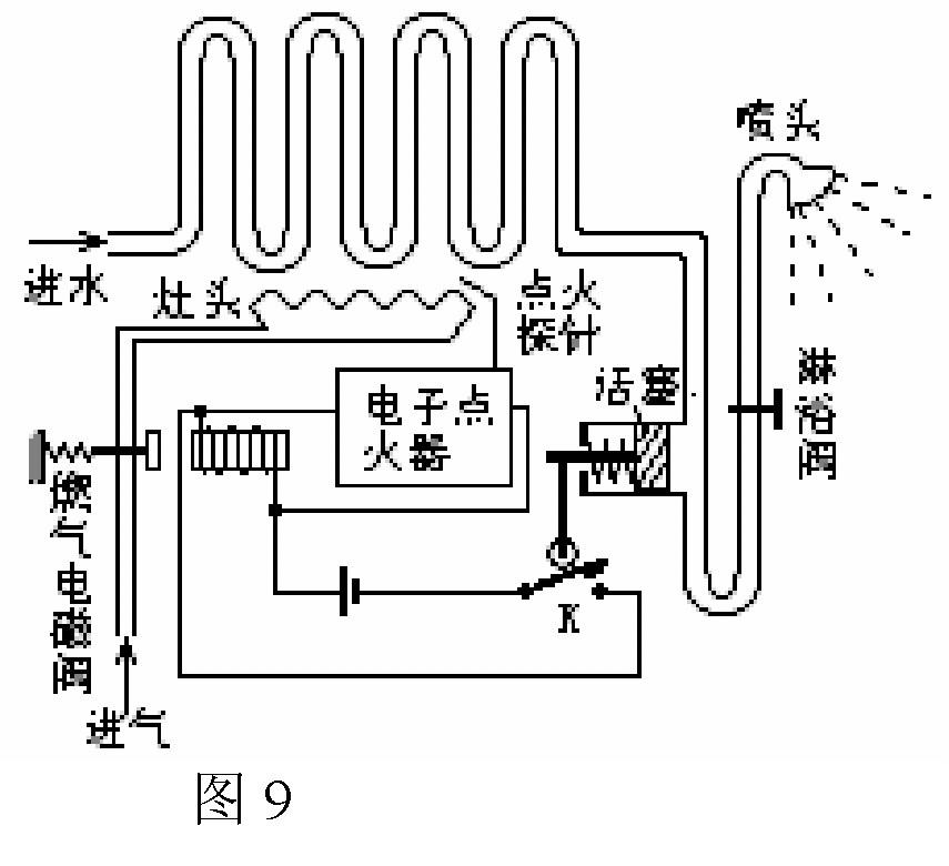 (左、右)移动,由电磁铁的磁力把燃气阀打开,同时电子点火,燃气进入灶头燃烧,有热水流出;洗完后,关闭淋浴阀,热水器熄火。若热水器各部件完好,水压正常,打开淋浴阀后,电子点火器能点火却无火焰,原因可能是____________。(能写出一点即可)。该热水器适用水压:0.05103~0.