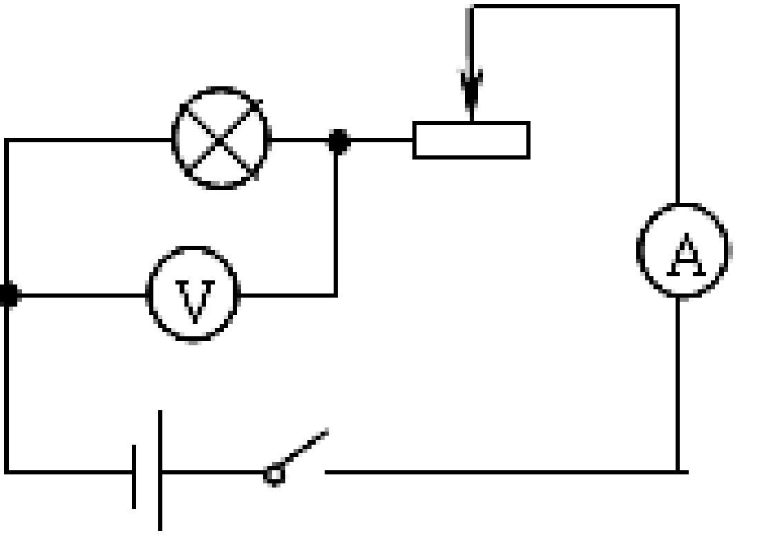 某兴趣小组在测定小灯泡电功率的实验中,连接的实物电路按如图13甲所示(注:电表本身无故障)。  (1)请你根椐图13甲的实物电路在虚线框中画出其对应的电路图;  (2)若连接完电路后,闭合开关,电压表示数出现如图13乙所示的情况,可能原因是:________________________________; (3)若连接完电路后,闭合开关,移动滑动变阻器滑片P,小灯泡的亮暗程度不变化.其原因可能是滑动变阻器连入电路时,导线分别接在如图13丙所示的__________接线柱上;若实验过程中,电流表示数出现如