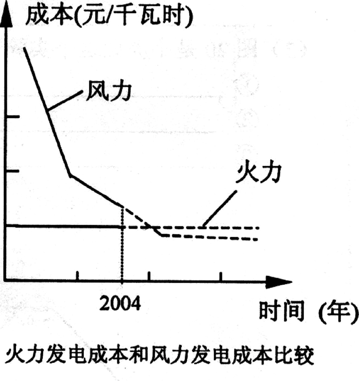 初中物理2008年高中学校招生模拟考试