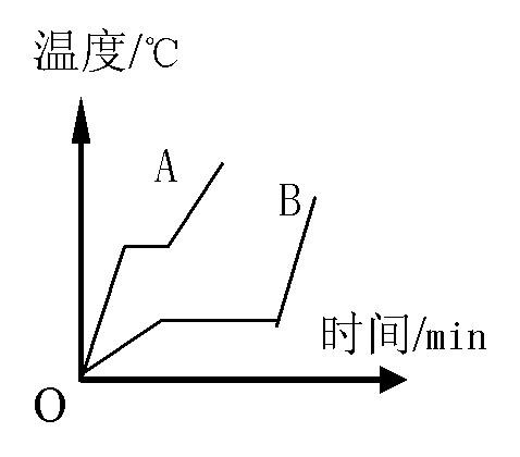 如图所示,为小聪同学描绘的两种晶体熔化时的