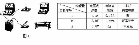 小红和小华两同学分别做测定小灯泡的功率实验,除了小灯泡外他们所使用的器材规格均相同,小灯泡的额定电压可能是1.5V、2.0V或2.8V。 (1) 图a是小红同学没有连接完的实物电路, 请你用笔画线代替导线,将实物电路连接完整 (要求滑片向右滑时,灯泡变暗) (2) 小红正确连接好电路后,如上表所示,闭合电键时记录了第1组数据,当小灯正常发光时记录了第2组数据,把滑片移到端点时小灯闪亮一下后熄灭,小红仍观察并记录了第3组数据,则他所用小灯的额定功率为______ 瓦,他们所用电源的电压为___