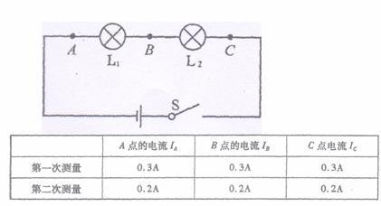 """在""""探究串联电路中各点的电流有什么关系""""时"""