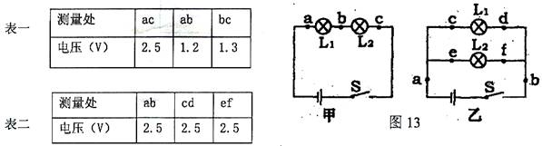 在探究串、并联电路电压的规律的实验中,张强同学分别按图13甲、乙两电路图连接电路并进行实验,他将测量的数据分别记录在表一和表二中。  (1)表二数据是根据图____(甲或乙)电路进行实验得到的数据。 (2)分析表一数据得到的结论是________________________; 分析表二数据得到的结论是________________________。