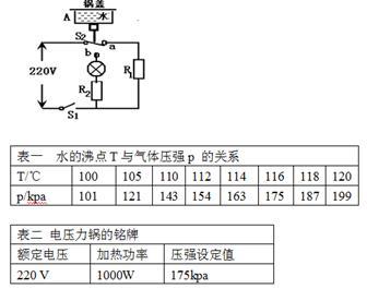 答案: (1)当锅内气体压强为121kPa时,锅内气体对锅盖的压力是4840N; (2)保温电阻R2的阻值为2400; (3)指示灯亮, 【解析】 试题分析:(1) 锅内气体对锅盖的压力: F=ps=121103Pa40010-4m2=4840N; (2) 保温时电路总电阻:  R=R2+RL, R2=R-RL=2420-20=2400; (3)由表二知道锅内气体压强设定值p=175kPa、压力锅的功率为1000W,由表一可知此时锅内温度为116,测出闭合开关S1到电路中指示灯亮的时