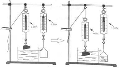 用图中实验装置验证阿基米德原理,当物块浸入溢水杯时