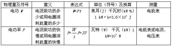 初中物理电功率教案_初中物理第二节 电功率教案